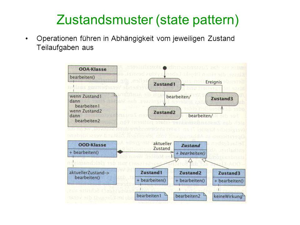 Zustandsmuster (state pattern)