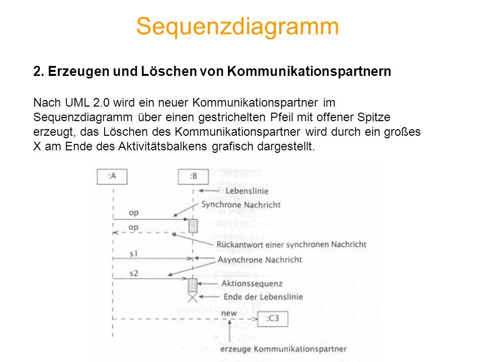 Sequenzdiagramm 2. Erzeugen und Löschen von Kommunikationspartnern