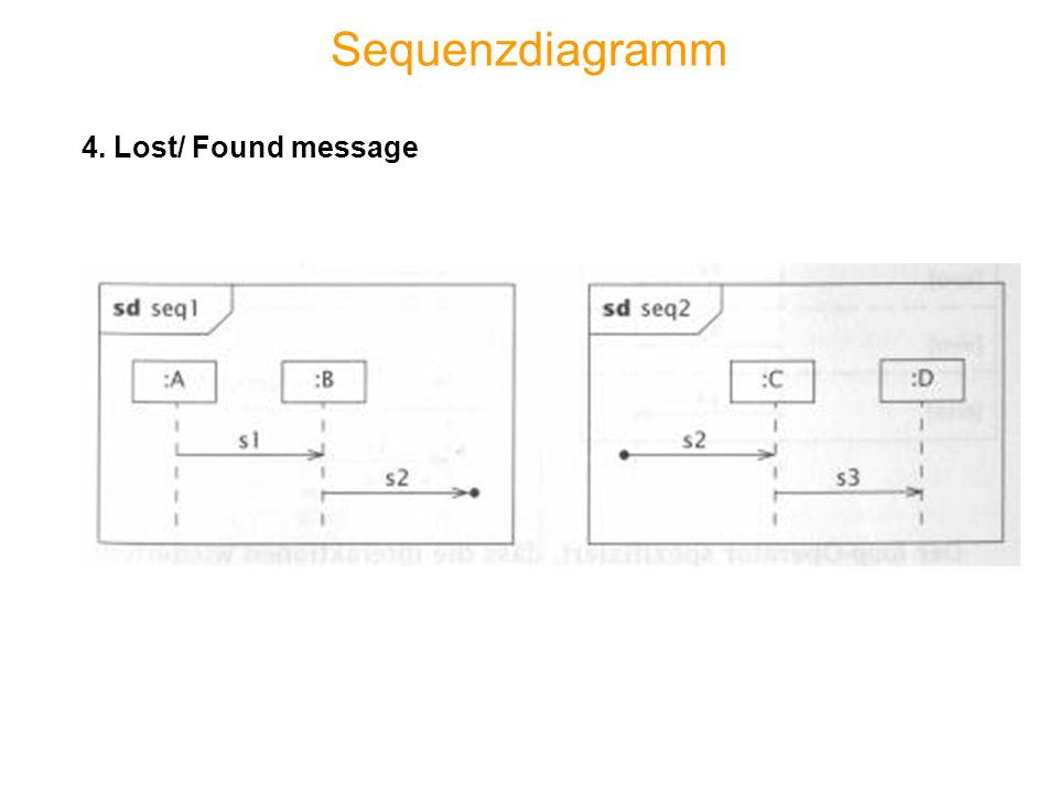 Sequenzdiagramm 4. Lost/ Found message