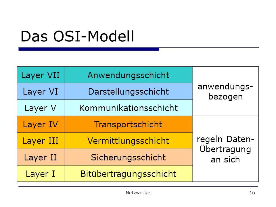 Das OSI-Modell Layer VII Anwendungsschicht anwendungs- bezogen