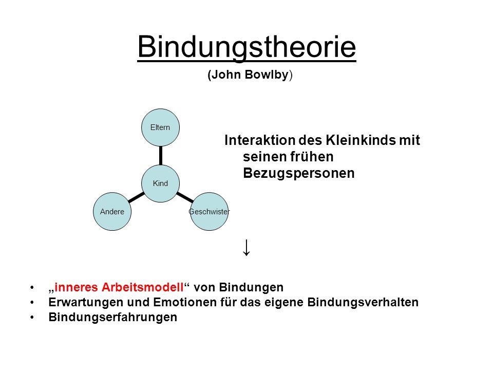 """Bindungstheorie (John Bowlby) Interaktion des Kleinkinds mit seinen frühen Bezugspersonen. ↓ """"inneres Arbeitsmodell von Bindungen."""