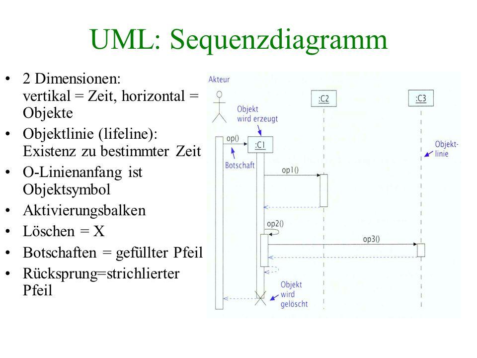 UML: Sequenzdiagramm 2 Dimensionen: vertikal = Zeit, horizontal = Objekte. Objektlinie (lifeline): Existenz zu bestimmter Zeit.