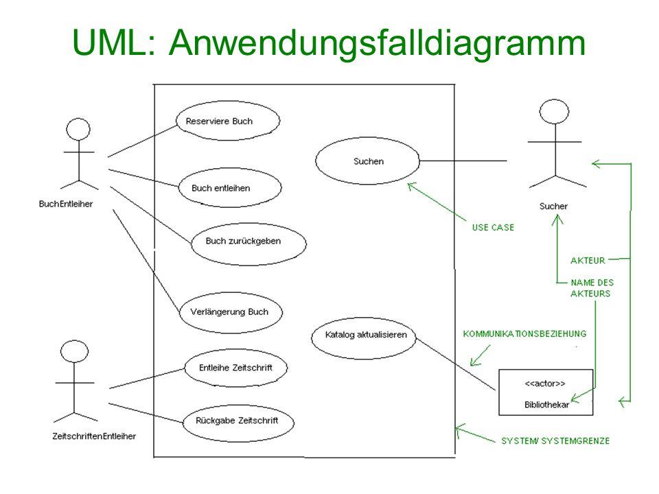 UML: Anwendungsfalldiagramm