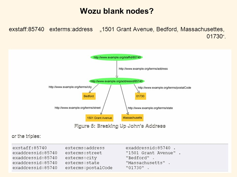 "Wozu blank nodes exstaff:85740 exterms:address ""1501 Grant Avenue, Bedford, Massachusettes, 01730 ."