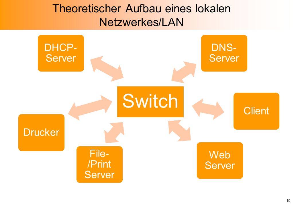 Theoretischer Aufbau eines lokalen Netzwerkes/LAN