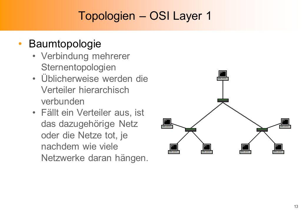 Topologien – OSI Layer 1 Baumtopologie