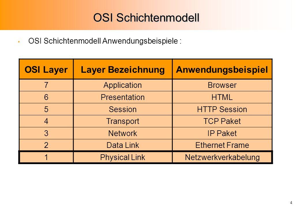 OSI Schichtenmodell OSI Layer Layer Bezeichnung Anwendungsbeispiel