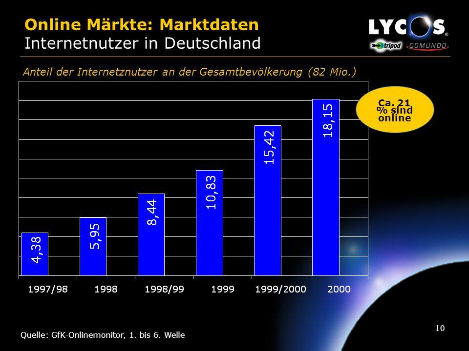 Online Märkte: Marktdaten Internetnutzer in Deutschland