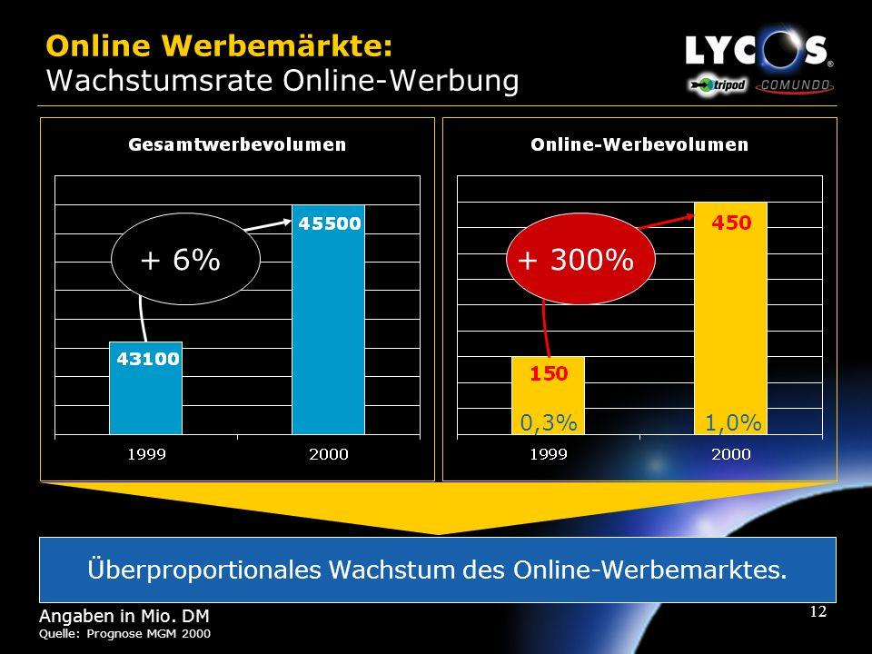 Online Werbemärkte: Wachstumsrate Online-Werbung