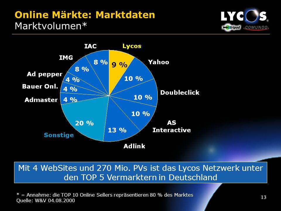 Online Märkte: Marktdaten Marktvolumen*