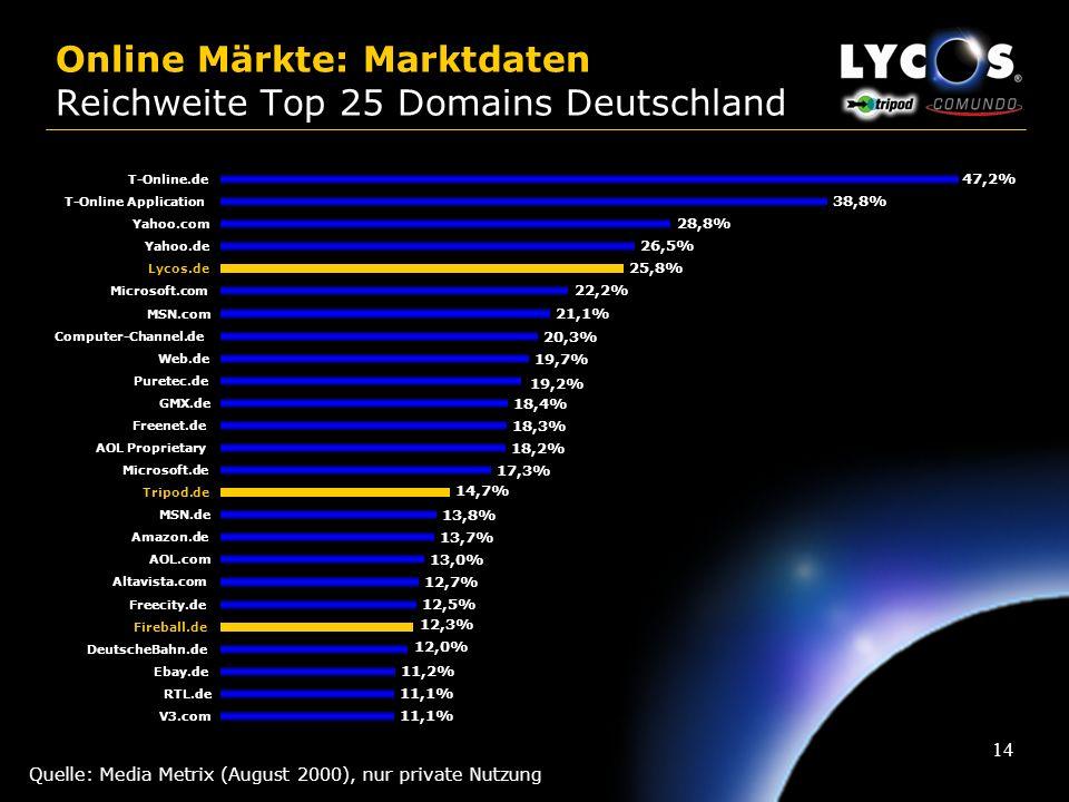 Online Märkte: Marktdaten Reichweite Top 25 Domains Deutschland