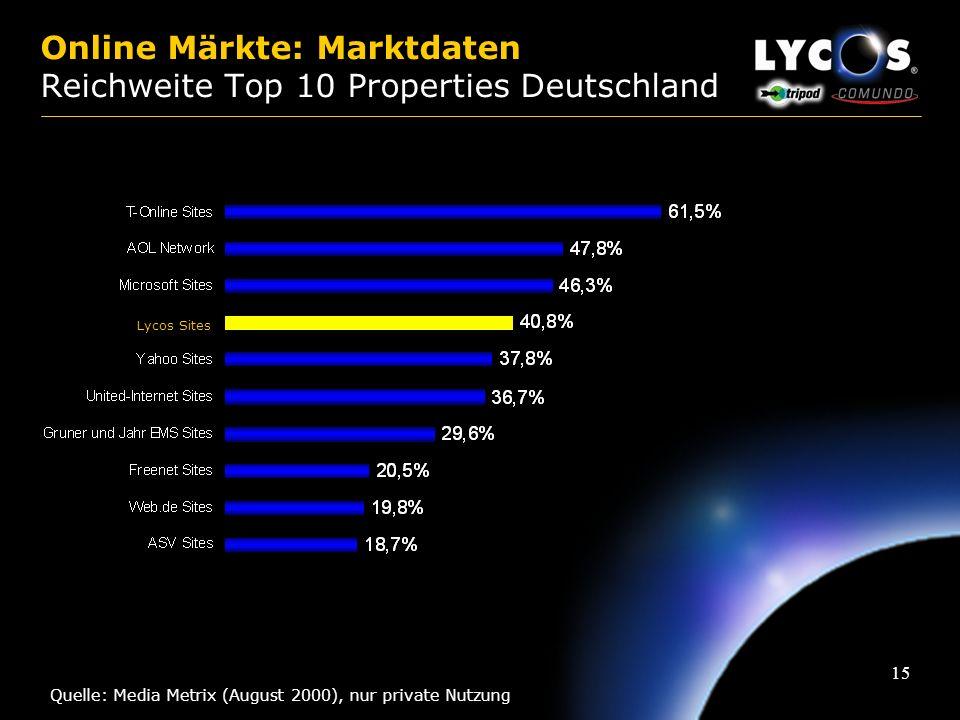 Online Märkte: Marktdaten Reichweite Top 10 Properties Deutschland