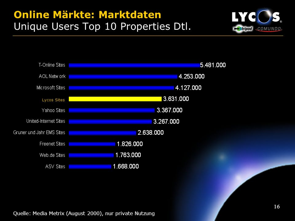 Online Märkte: Marktdaten Unique Users Top 10 Properties Dtl.