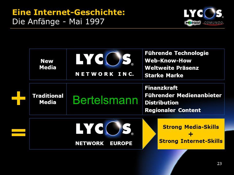 Eine Internet-Geschichte: Die Anfänge - Mai 1997