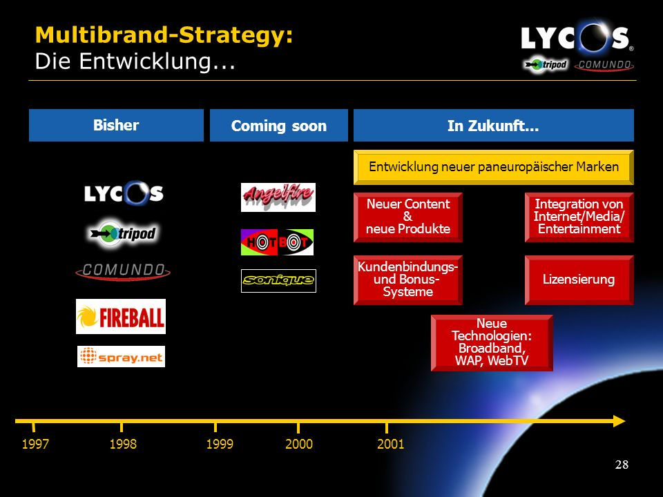Multibrand-Strategy: Die Entwicklung...