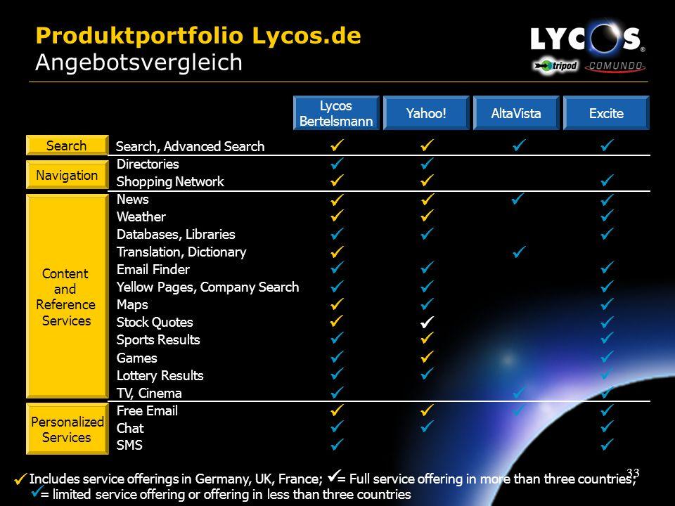 Produktportfolio Lycos.de Angebotsvergleich