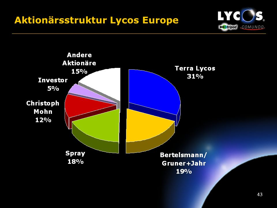 Aktionärsstruktur Lycos Europe