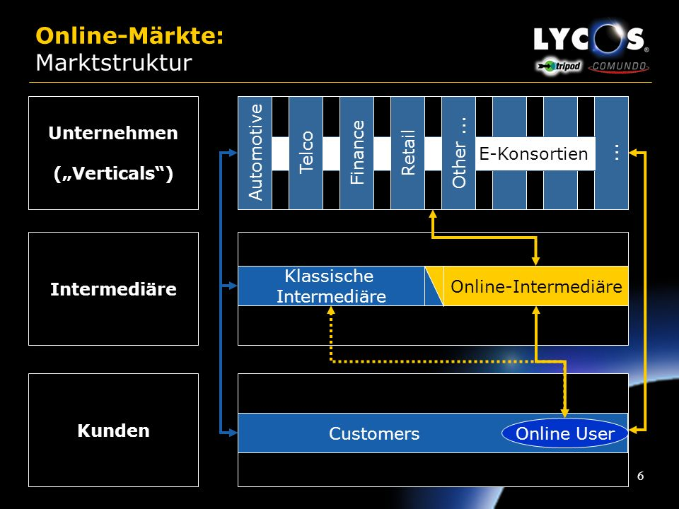 Online-Märkte: Marktstruktur
