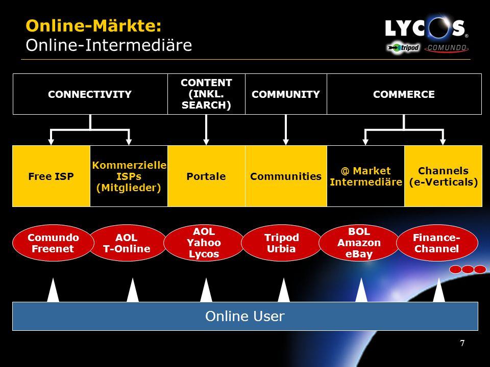 Online-Märkte: Online-Intermediäre