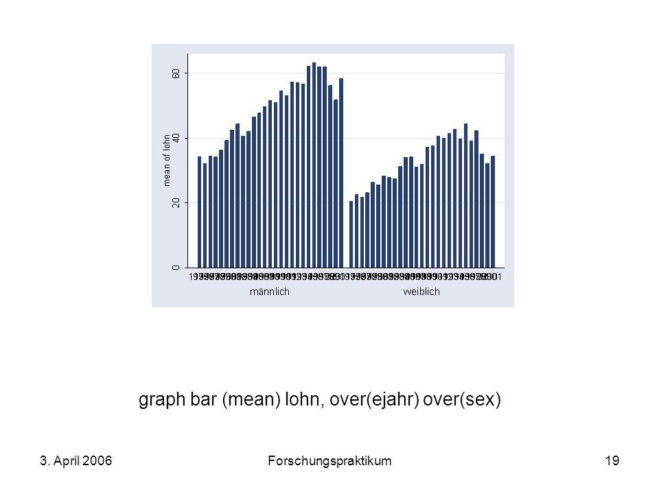 graph bar (mean) lohn, over(ejahr) over(sex)