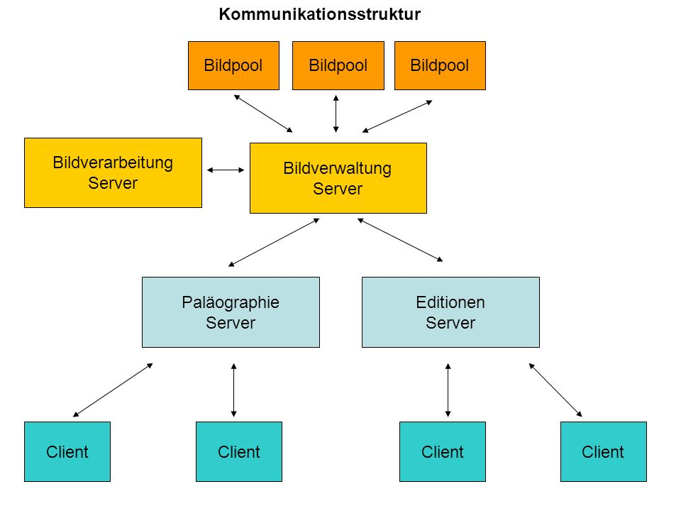 Bildpool Bildpool. Bildpool. Bildverarbeitung. Server. Bildverwaltung. Server. Paläographie. Server.