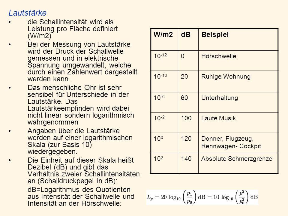 Lautstärke die Schallintensität wird als Leistung pro Fläche definiert (W/m2)