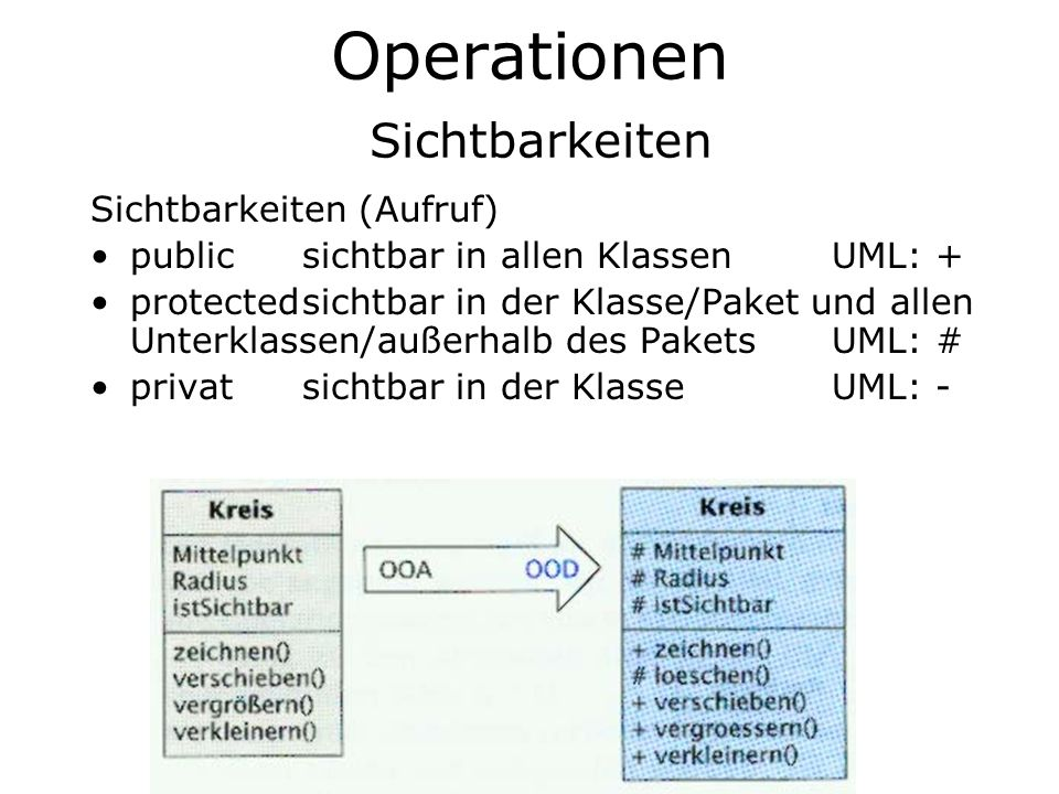 Operationen Sichtbarkeiten
