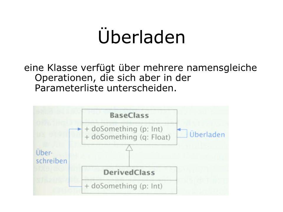 Überladen eine Klasse verfügt über mehrere namensgleiche Operationen, die sich aber in der Parameterliste unterscheiden.