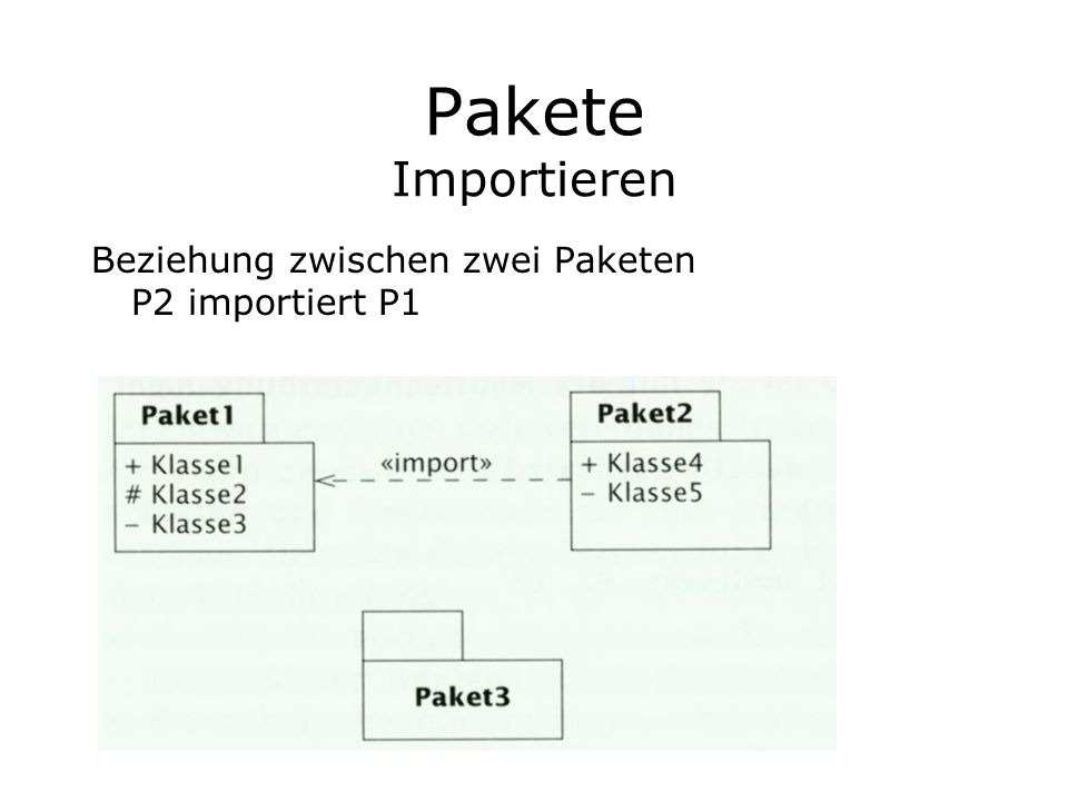 Pakete Importieren Beziehung zwischen zwei Paketen P2 importiert P1