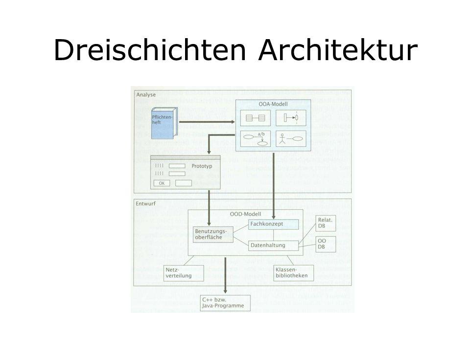 Dreischichten Architektur