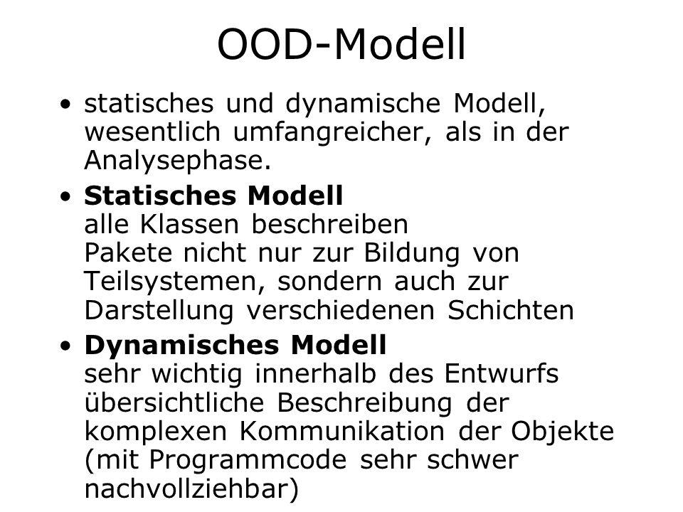 OOD-Modell statisches und dynamische Modell, wesentlich umfangreicher, als in der Analysephase.