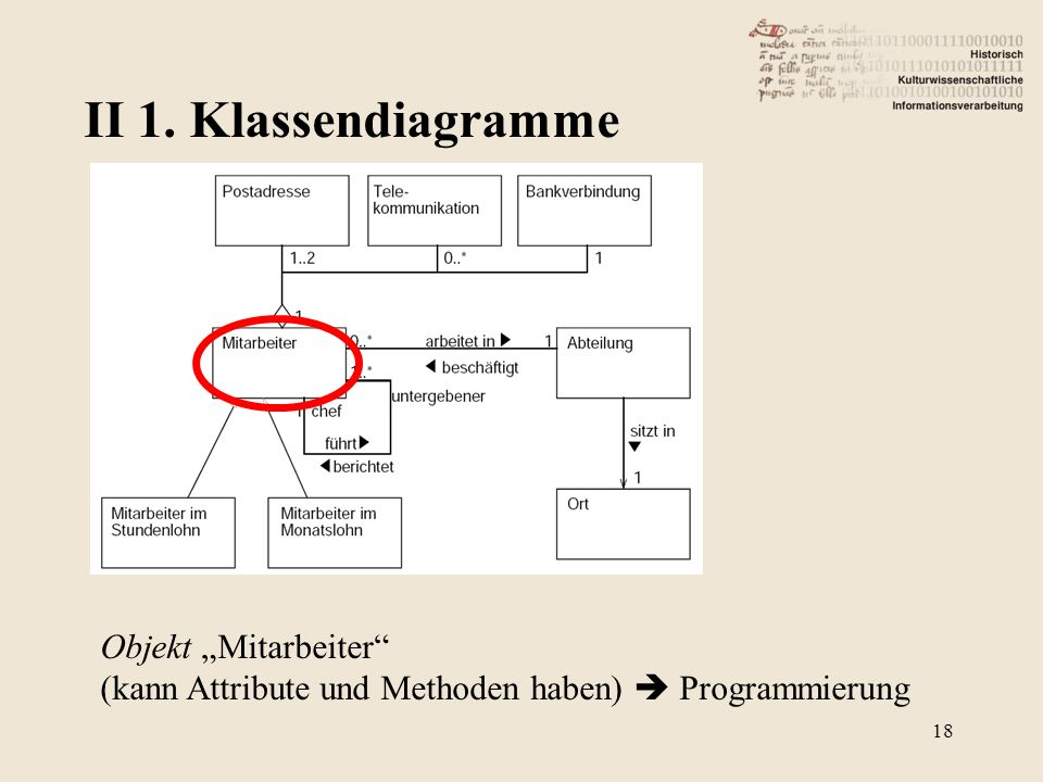 "II 1. Klassendiagramme Objekt ""Mitarbeiter"
