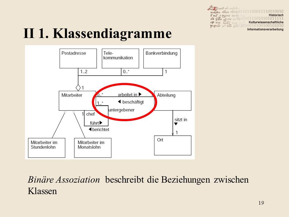 II 1. Klassendiagramme Binäre Assoziation beschreibt die Beziehungen zwischen Klassen