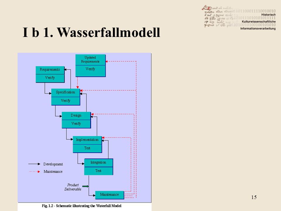 I b 1. Wasserfallmodell