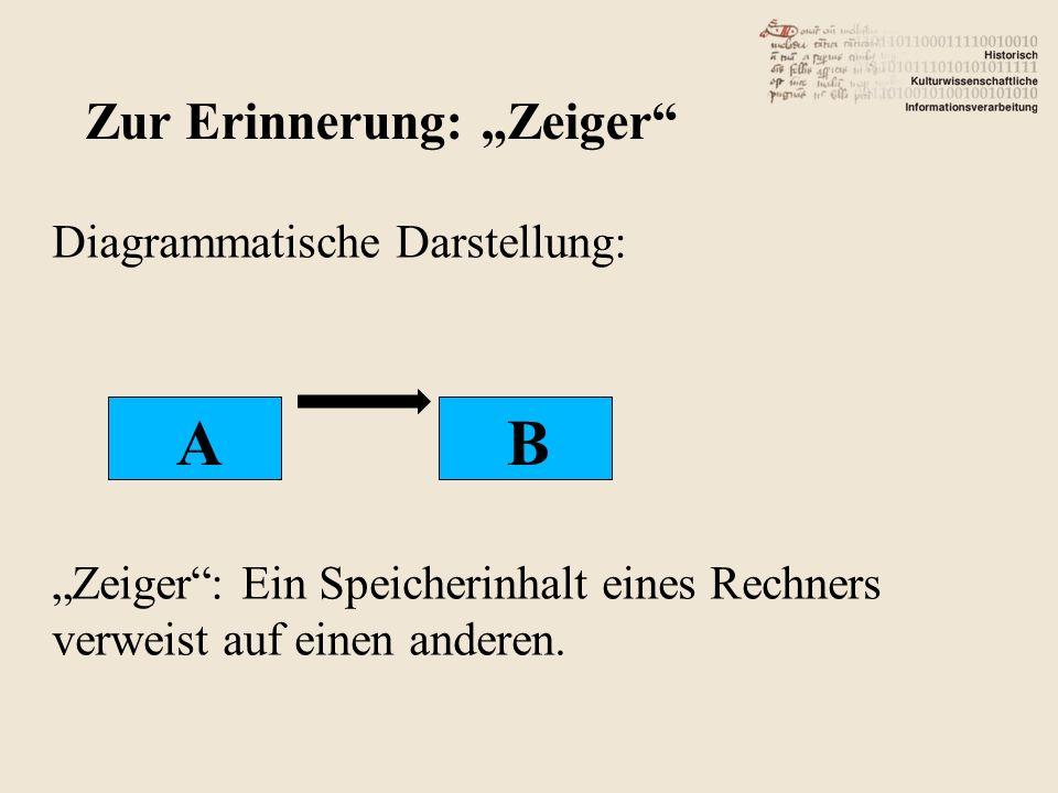 """A B Zur Erinnerung: """"Zeiger"""