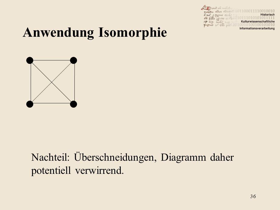 Anwendung Isomorphie Nachteil: Überschneidungen, Diagramm daher potentiell verwirrend.