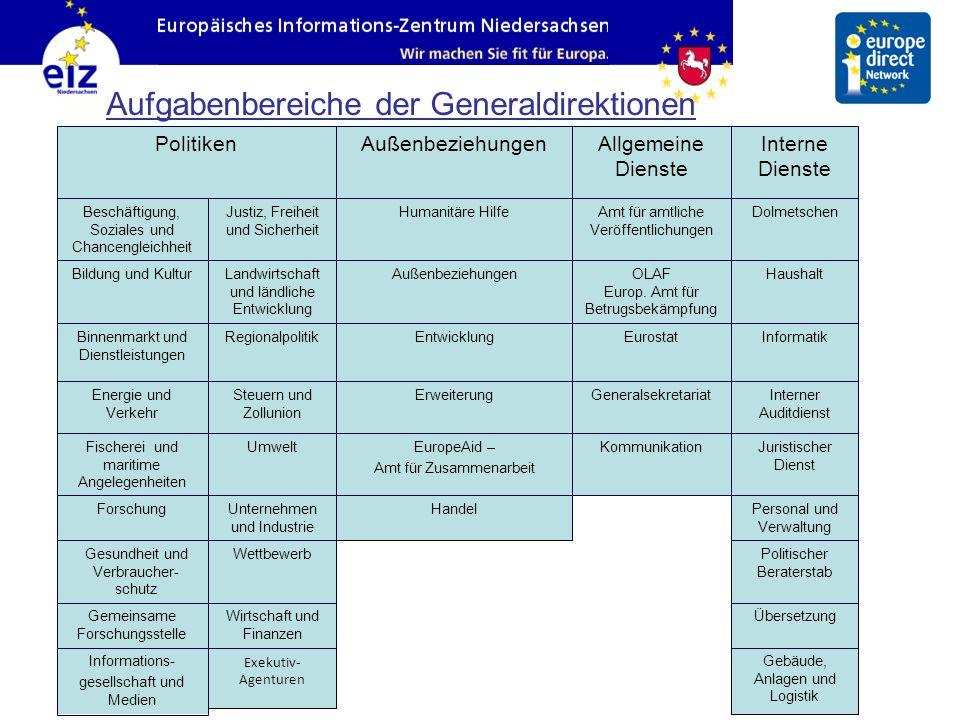 Aufgabenbereiche der Generaldirektionen