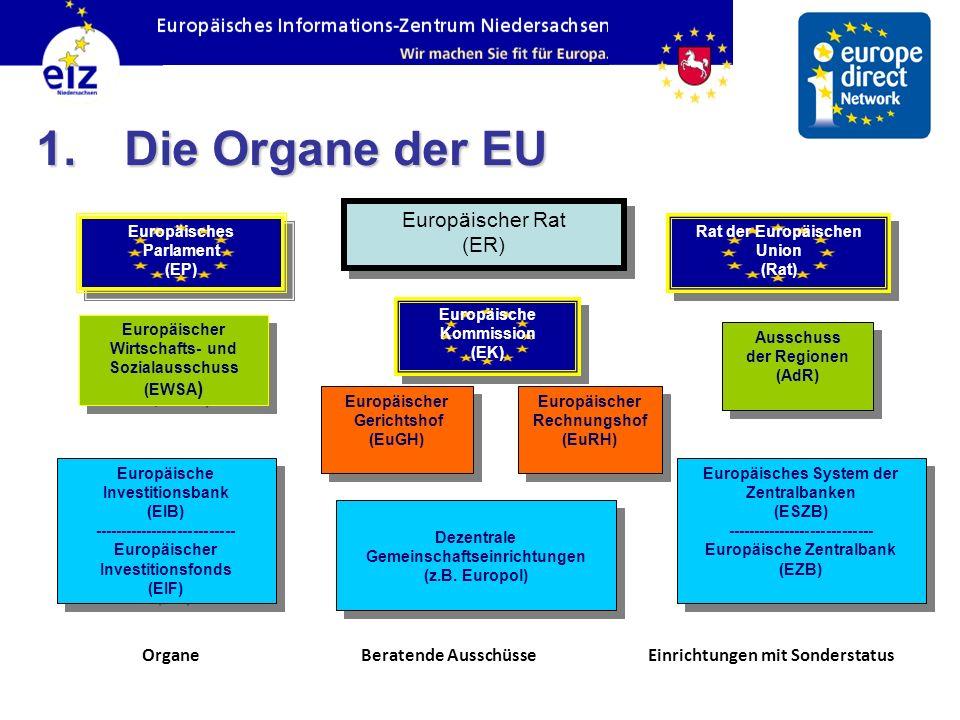 Die Organe der EU Europäischer Rat (ER) Organe Beratende Ausschüsse