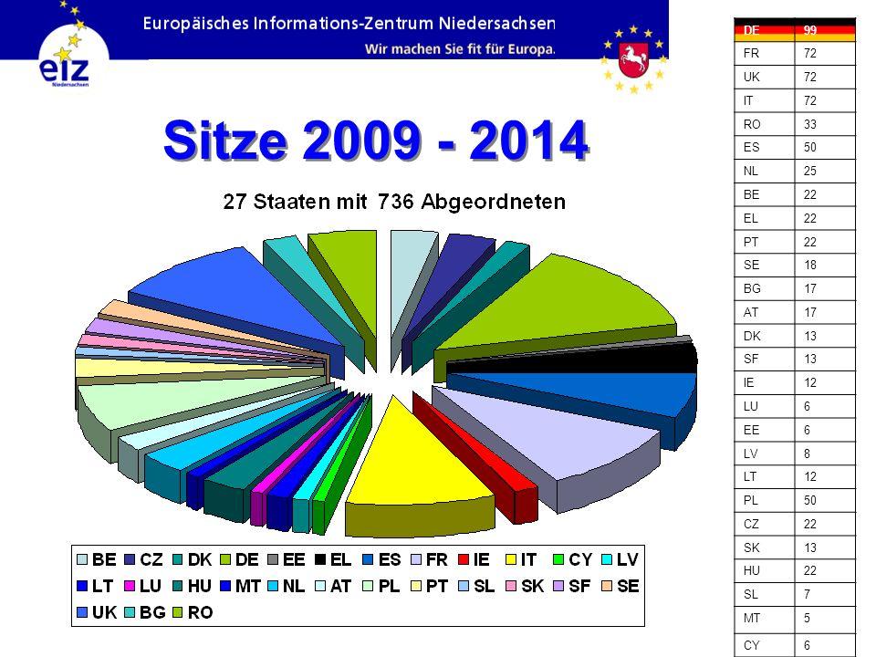 Sitze 2009 - 2014 Das EP wird alle 5 Jahre gewählt
