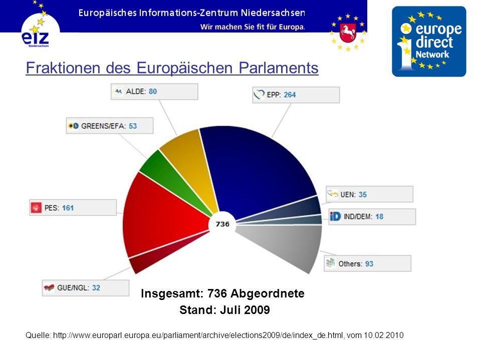 Fraktionen des Europäischen Parlaments