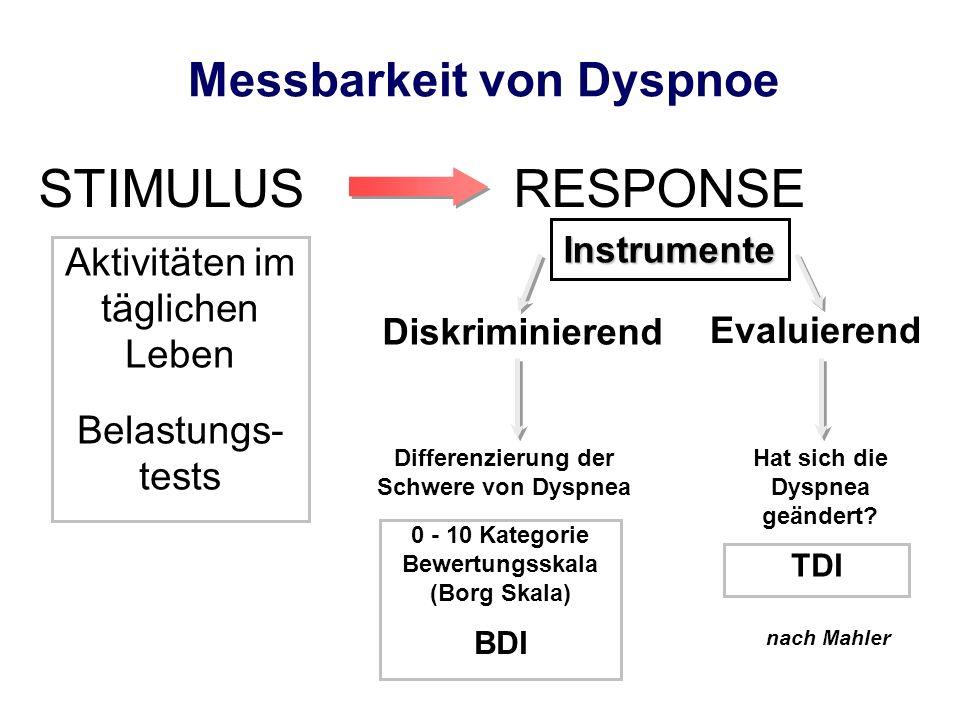 Messbarkeit von Dyspnoe