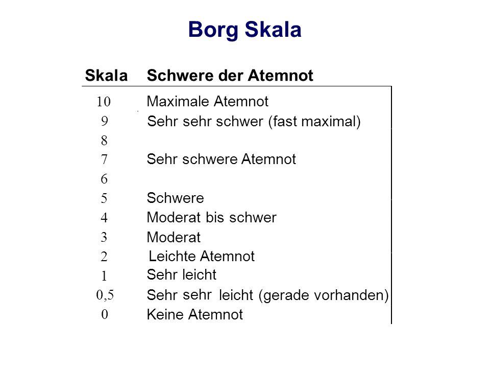 Borg Skala Skala Schwere der Atemnot 10 Maximale Atemnot 9 Sehr leicht