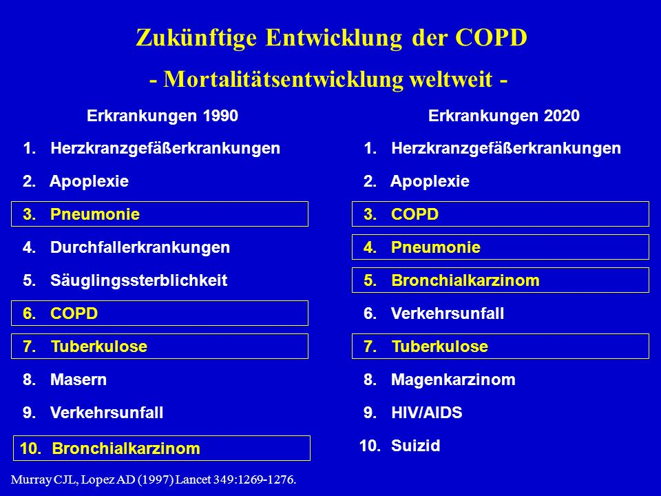 Zukünftige Entwicklung der COPD