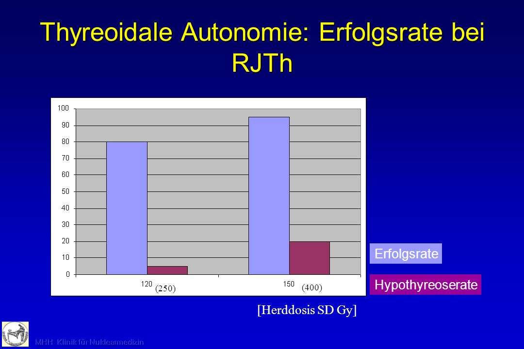Thyreoidale Autonomie: Erfolgsrate bei RJTh
