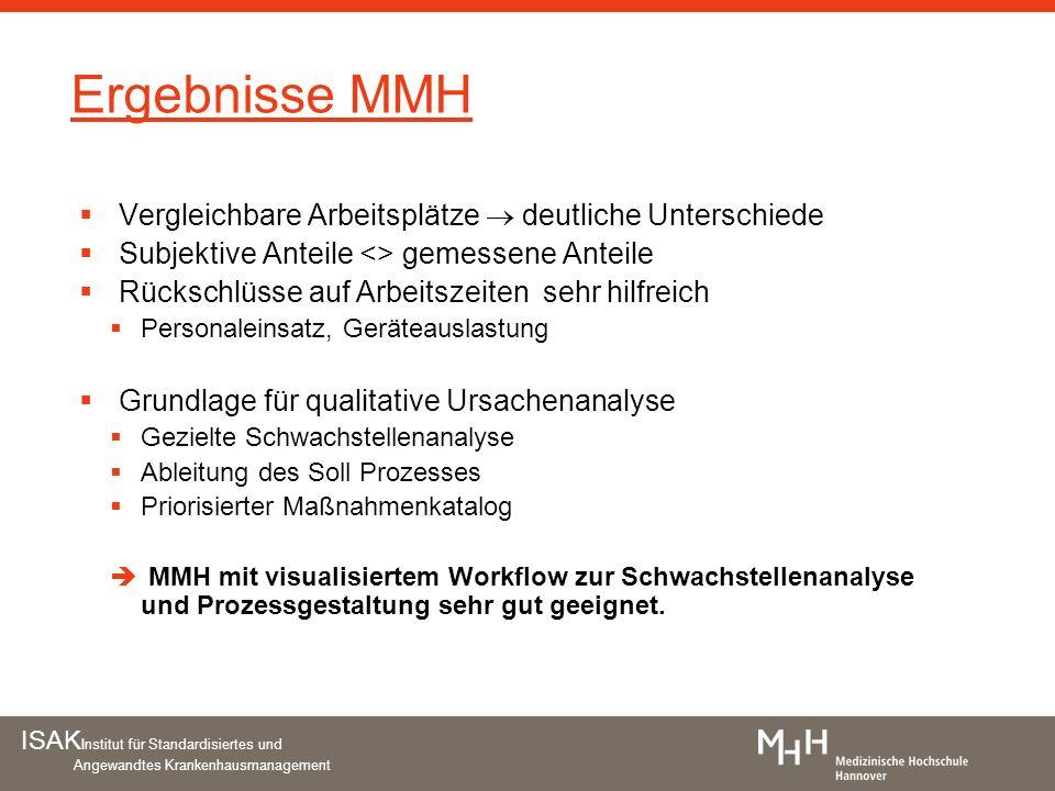 Ergebnisse MMH Vergleichbare Arbeitsplätze  deutliche Unterschiede