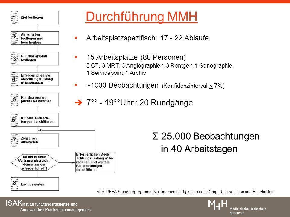 Durchführung MMH Σ 25.000 Beobachtungen in 40 Arbeitstagen