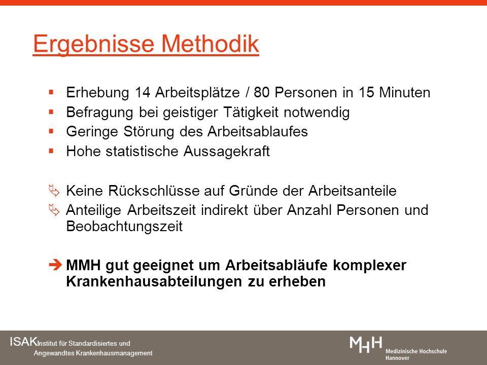 Ergebnisse Methodik Erhebung 14 Arbeitsplätze / 80 Personen in 15 Minuten. Befragung bei geistiger Tätigkeit notwendig.