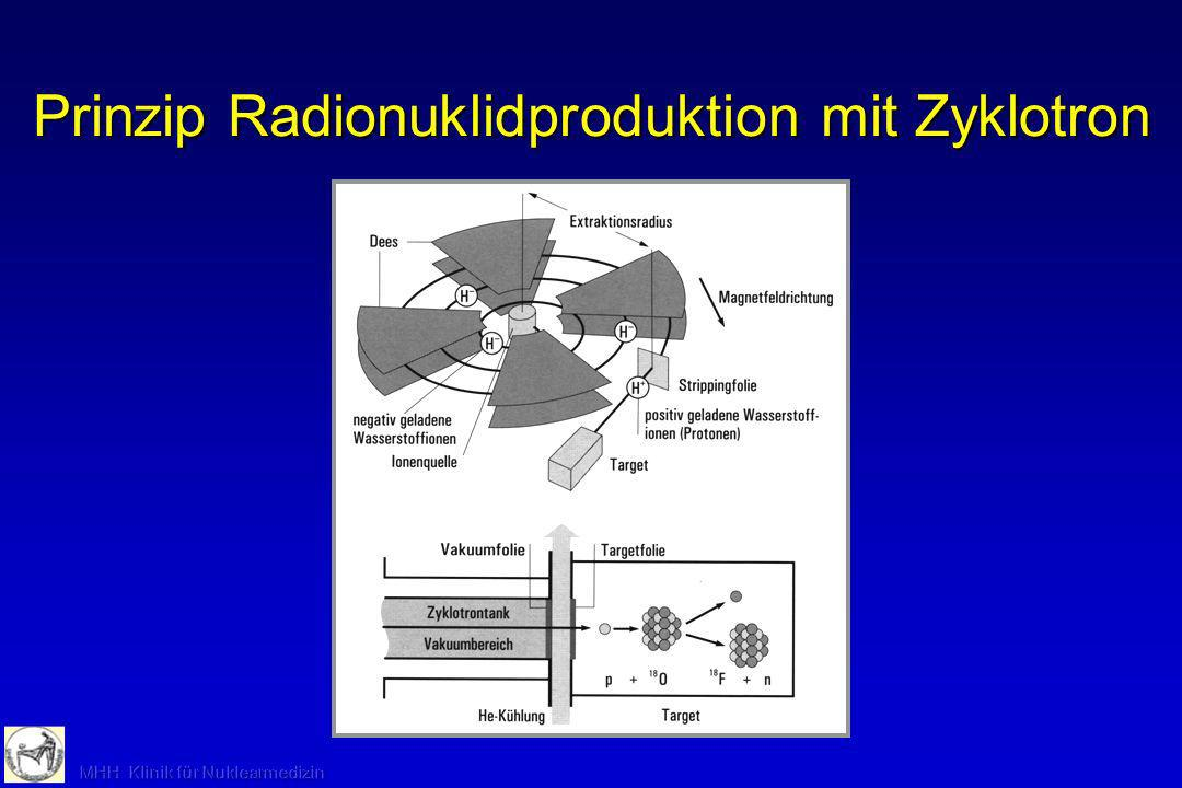 Prinzip Radionuklidproduktion mit Zyklotron