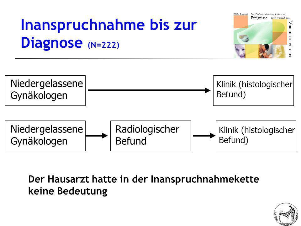 Inanspruchnahme bis zur Diagnose (N=222)