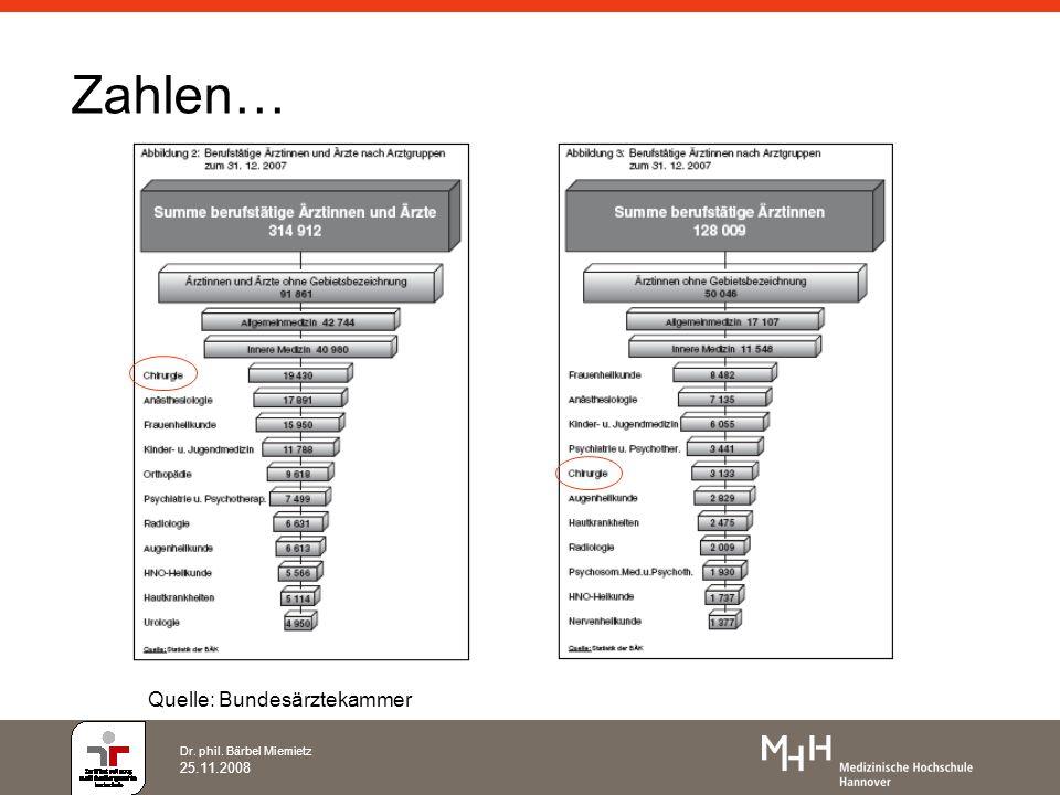Zahlen… Quelle: Bundesärztekammer Dr. phil. Bärbel Miemietz 25.11.2008